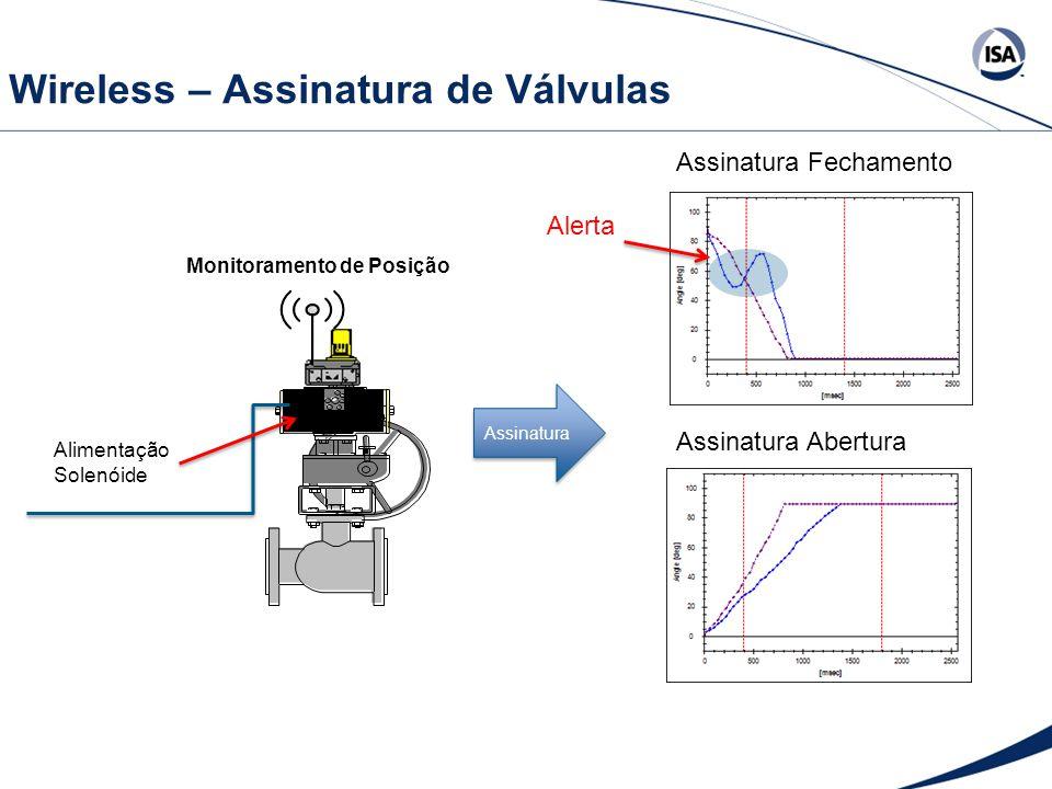 Wireless – Assinatura de Válvulas Alimentação Solenóide Monitoramento de Posição Assinatura Assinatura Fechamento Assinatura Abertura Alerta