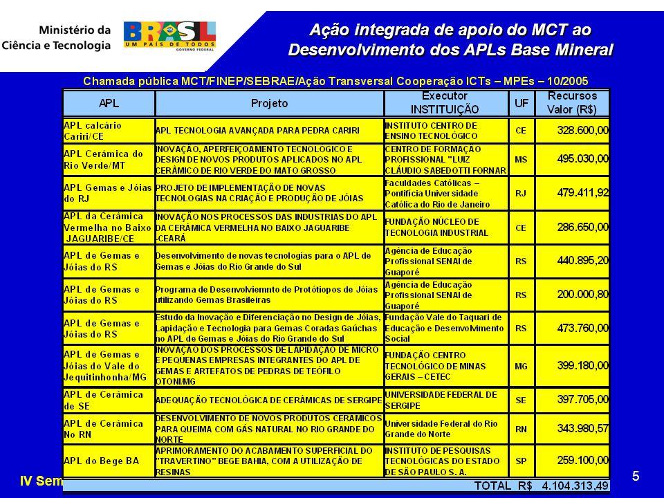 IV Seminário Nacioanl de APL de Base Mineral, Curitiba/PR, 19 a 21.09.2007 5 Ação integrada de apoio do MCT ao Desenvolvimento dos APLs Base Mineral