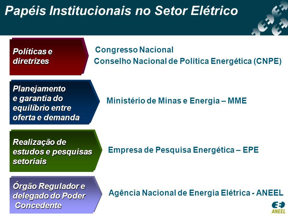 Papéis Institucionais no Setor Elétrico Conselho Nacional de Política Energética (CNPE) Ministério de Minas e Energia – MME Congresso Nacional Empresa