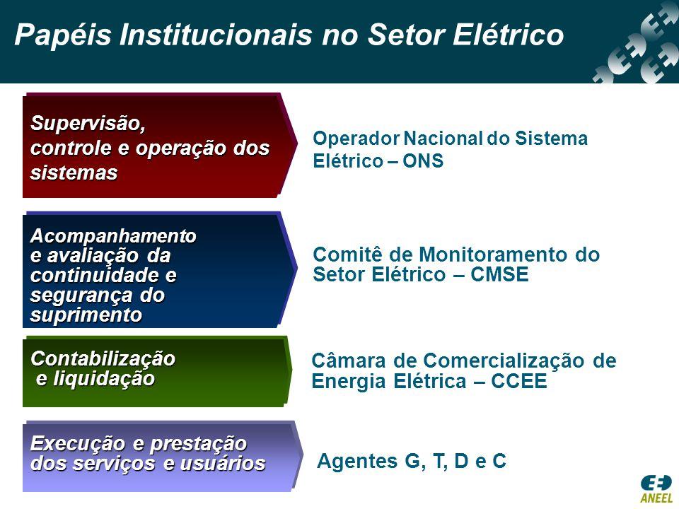 Supervisão, controle e operação dos sistemasSupervisão, sistemas  Operador Nacional do Sistema  Elétrico – ONS Acompanhamento e avaliação da continu
