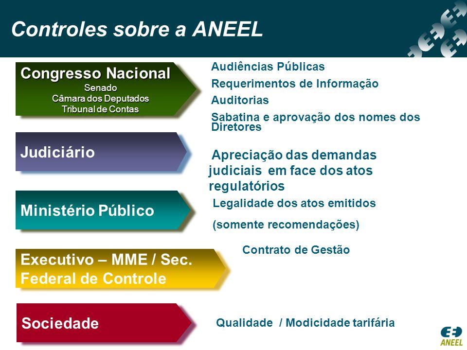 Controles sobre a ANEEL Qualidade / Modicidade tarifária Audiências Públicas Requerimentos de Informação Auditorias Sabatina e aprovação dos nomes dos