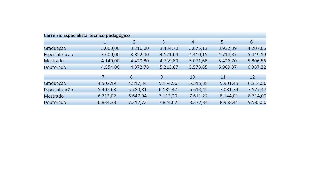 Carreira: Técnico Superior 123456 Graduação 3.000,003.210,003.434,703.675,133.932,394.207,66 Especialização 3.600,003.852,004.121,644.410,154.718,875.049,19 Mestrado 4.140,004.429,804.739,895.071,685.426,705.806,56 Doutorado 4.554,004.872,785.213,875.578,855.969,376.387,22 789101112 Graduação 4.502,194.817,345.154,565.515,385.901,456.314,56 Especialização 5.402,635.780,816.185,476.618,457.081,747.577,47 Mestrado 6.213,026.647,947.113,297.611,228.144,018.714,09 Doutorado 6.834,337.312,737.824,628.372,348.958,419.585,50