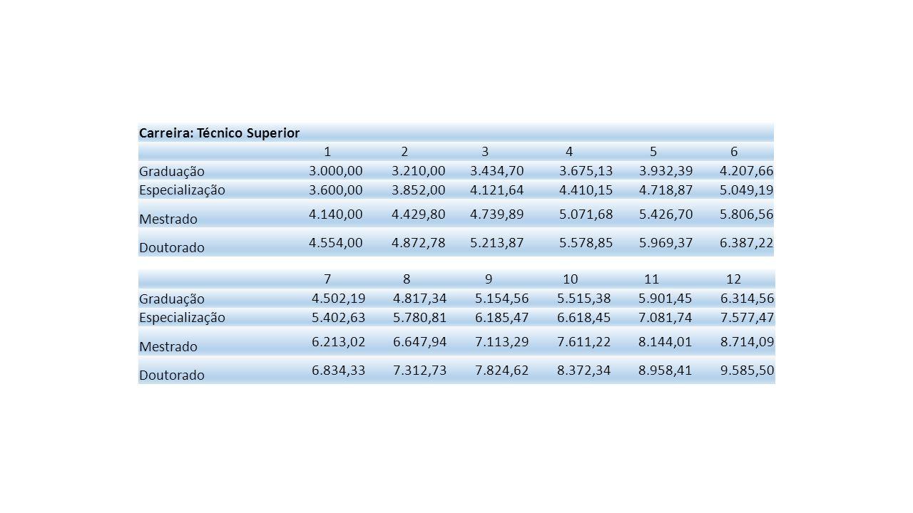Carreira: Técnico Especialista (Médio) 123456789101112 Nível médio especializado 2.142,882.292,892.453,392.625,122.808,883.005,513.215,893.441,003.681,873.939,604.215,384.510,45 Graduação 2.357,172.522,172.698,732.887,643.089,773.306,063.537,483.785,104.050,064.333,564.636,914.961,50 Carreira: Técnico Administrativo (Médio) 123456789101112 Nível médio 1.607,131.719,631.840,011.968,812.106,622.254,092.411,872.580,702.761,352.954,653.161,473.382,78 Graduação 1.767,851.891,602.024,012.165,692.317,292.479,502.653,062.838,773.037,493.250,113.477,623.721,05 Carreira: Técnico Especialista (Médio) 123456789101112 Nível médio especializado 2.142,882.292,892.453,392.625,122.808,883.005,513.215,893.441,003.681,873.939,604.215,384.510,45 Graduação 2.357,172.522,172.698,732.887,643.089,773.306,063.537,483.785,104.050,064.333,564.636,914.961,50 Carreira: Técnico Administrativo (Médio) 123456789101112 Nível médio 1.607,131.719,631.840,011.968,812.106,622.254,092.411,872.580,702.761,352.954,653.161,473.382,78 Graduação 1.767,851.891,602.024,012.165,692.317,292.479,502.653,062.838,773.037,493.250,113.477,623.721,05 Carreira: Técnico Especialista (Médio) 123456 Nível médio especializado 2.142,882.292,892.453,392.625,122.808,883.005,51 Graduação 2.357,172.522,172.698,732.887,643.089,773.306,06 789101112 Nível médio especializado 3.215,893.441,003.681,873.939,604.215,384.510,45 Graduação 3.537,483.785,104.050,064.333,564.636,914.961,50