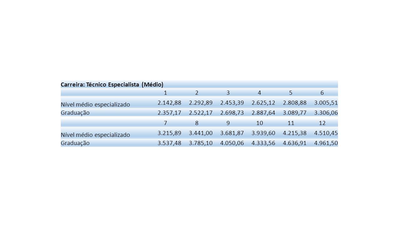 Carreira: Técnico Administrativo (Médio) 123456 Nível médio 1.607,131.719,631.840,011.968,812.106,622.254,09 Graduação 1.767,851.891,602.024,012.165,692.317,292.479,50 789101112 Nível médio 2.411,872.580,702.761,352.954,653.161,473.382,78 Graduação 2.653,062.838,773.037,493.250,113.477,623.721,05