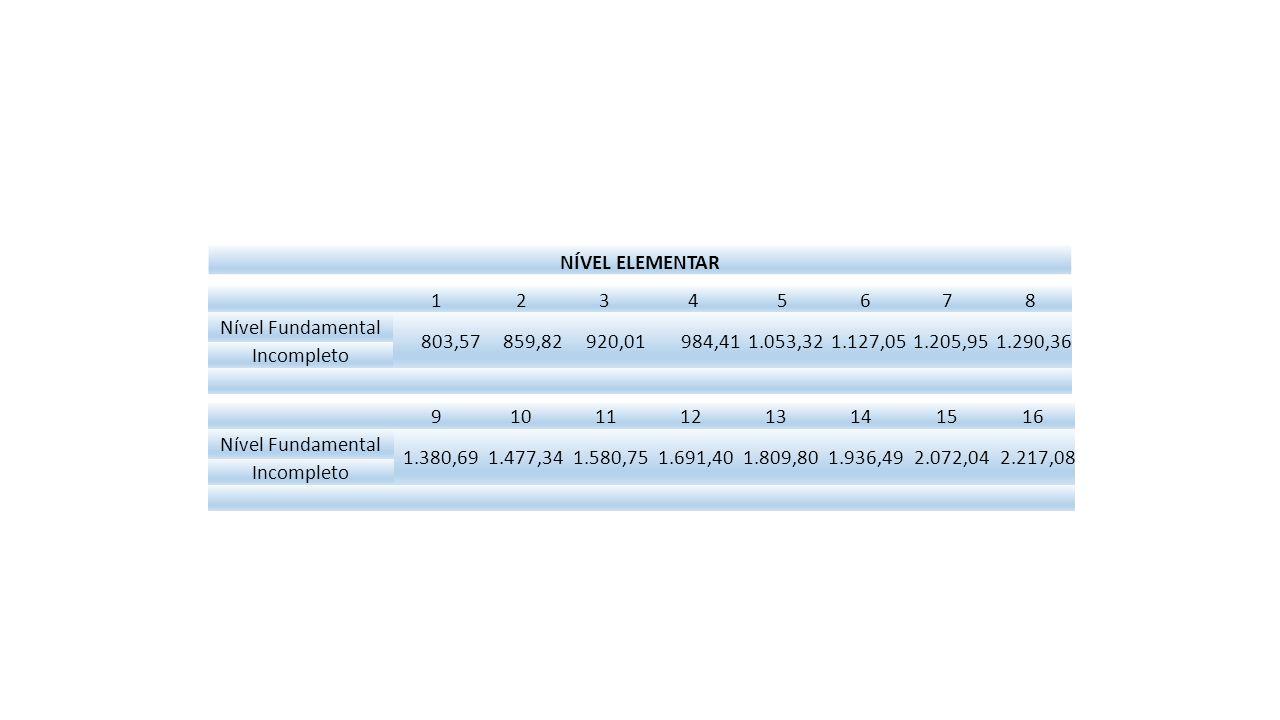Professor II 25h 123456 Nível Médio especializado 1.339,301.433,051.533,361.640,701.755,551.878,44 Graduação 1.540,201.648,011.763,371.886,812.018,882.160,20 Especialização 1.725,021.845,771.974,972.113,222.261,152.419,43 Mestrado 1.880,272.011,892.152,722.303,412.464,652.637,18 Doutorado 1.993,092.132,602.281,882.441,622.612,532.795,41 789101112 2.009,932.150,622.301,172.462,252.634,612.819,03 2.311,422.473,222.646,342.831,593.029,803.241,88 2.588,792.770,002.963,903.171,383.393,373.630,91 2.821,783.019,303.230,653.456,803.698,703.957,69 2.991,093.200,463.424,493.664,213.920,704.195,15 Nível Médio especializado Graduação Especialização Mestrado Doutorado