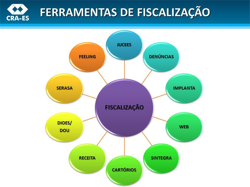 FISCALIZAÇÃO JUCEES DENÚNCIAS IMPLANTA WEB SINTEGRA CARTÓRIOS RECEITA DIOES/DOU SERASA FEELING FERRAMENTAS DE FISCALIZAÇÃO