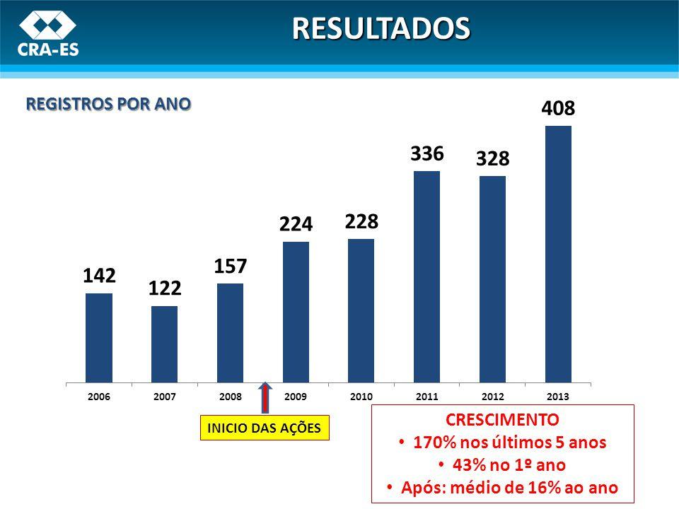 REGISTROS POR ANO INICIO DAS AÇÕES CRESCIMENTO 170% nos últimos 5 anos 43% no 1º ano Após: médio de 16% ao ano RESULTADOS