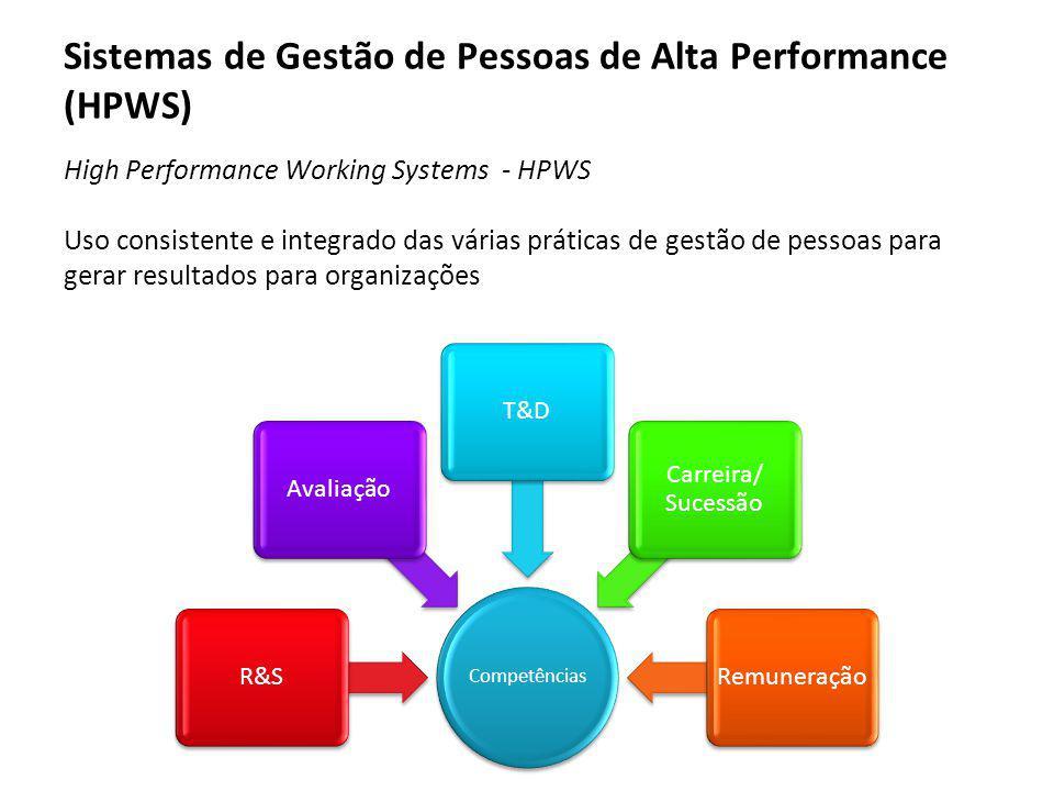 High Performance Working Systems - HPWS Uso consistente e integrado das várias práticas de gestão de pessoas para gerar resultados para organizações Sistemas de Gestão de Pessoas de Alta Performance (HPWS) Competências R&SAvaliaçãoT&D Carreira/ Sucessão Remuneração