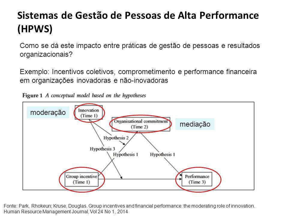 Sistemas de Gestão de Pessoas de Alta Performance (HPWS) Fonte: Park, Rhokeun; Kruse, Douglas.