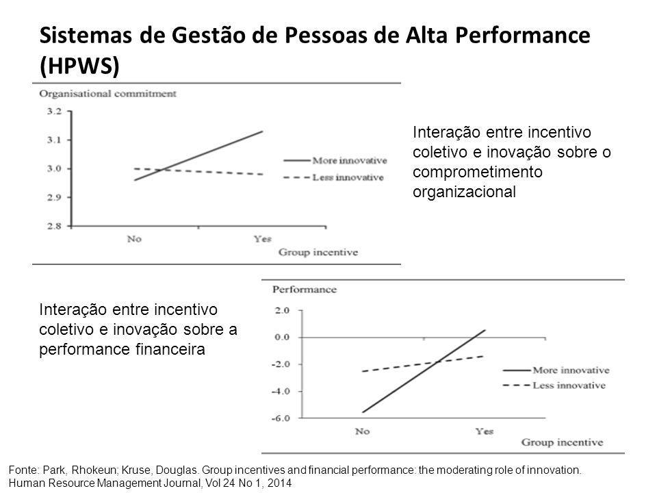 Sistemas de Gestão de Pessoas de Alta Performance (HPWS) Fonte: GUTHRIE, J.