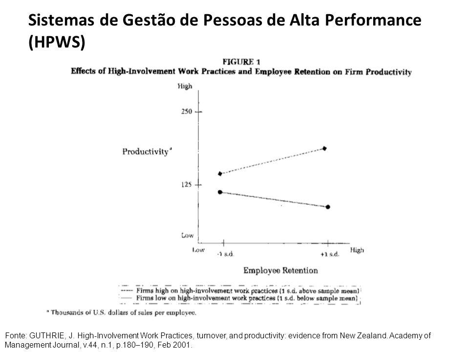 Sistemas de Gestão de Pessoas de Alta Performance (HPWS) Fonte: GUTHRIE, J. High-Involvement Work Practices, turnover, and productivity: evidence from