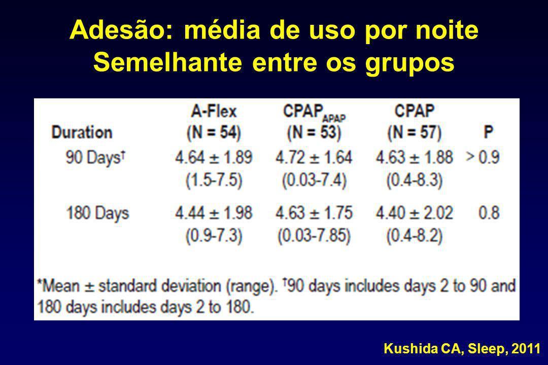 Adesão: média de uso por noite Semelhante entre os grupos Kushida CA, Sleep, 2011