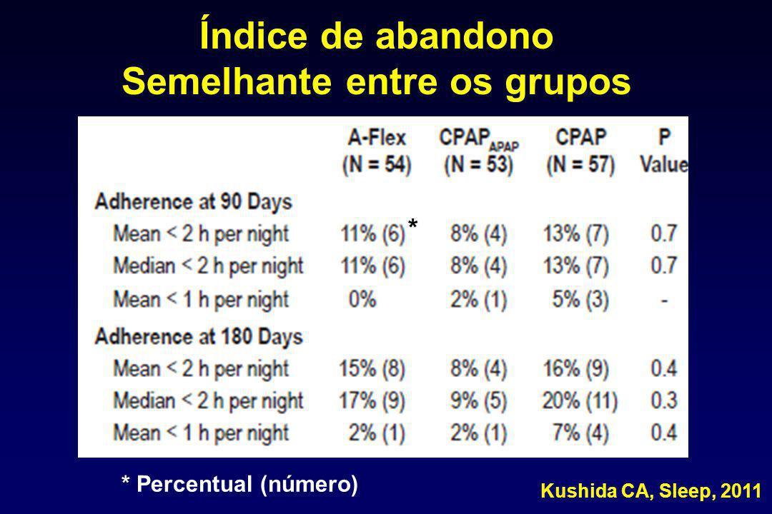 Índice de abandono Semelhante entre os grupos Kushida CA, Sleep, 2011 * Percentual (número) *