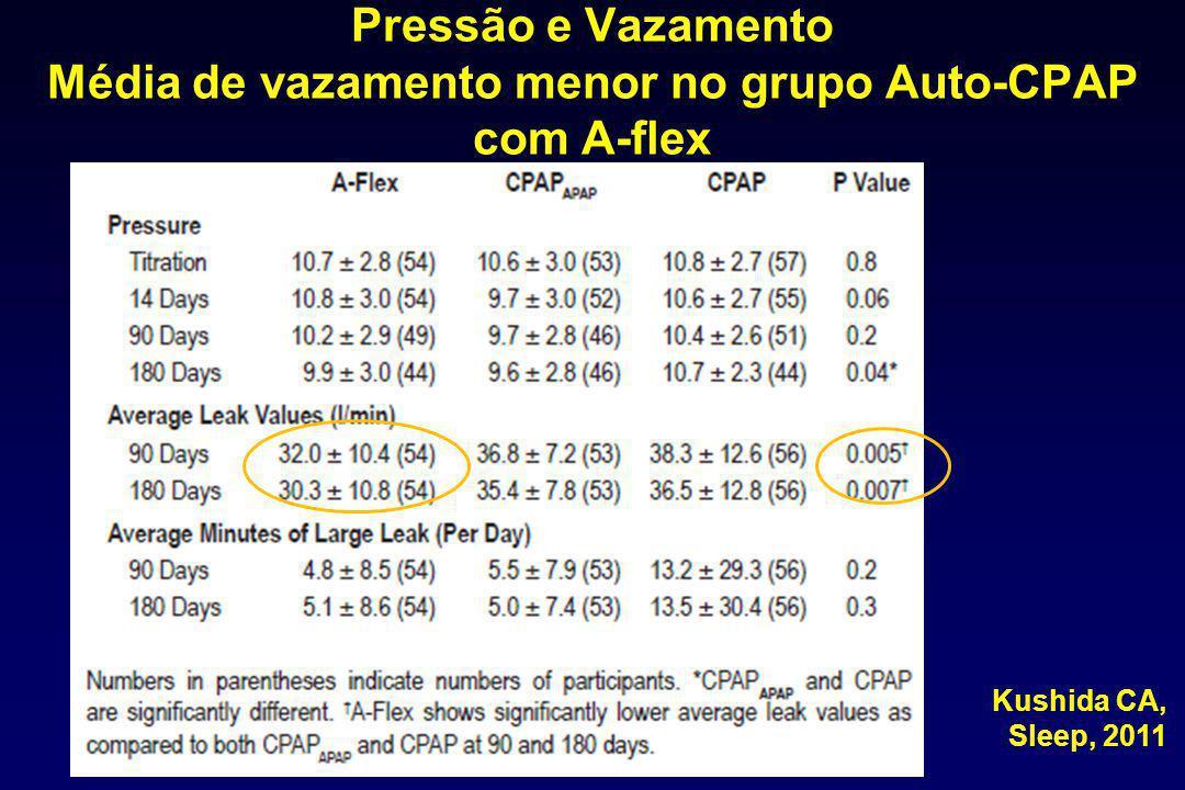 Pressão e Vazamento Média de vazamento menor no grupo Auto-CPAP com A-flex Kushida CA, Sleep, 2011