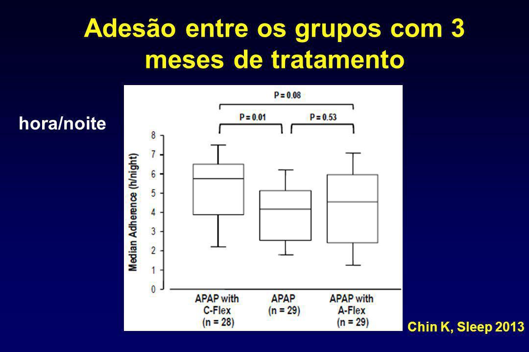 Adesão entre os grupos com 3 meses de tratamento hora/noite Chin K, Sleep 2013