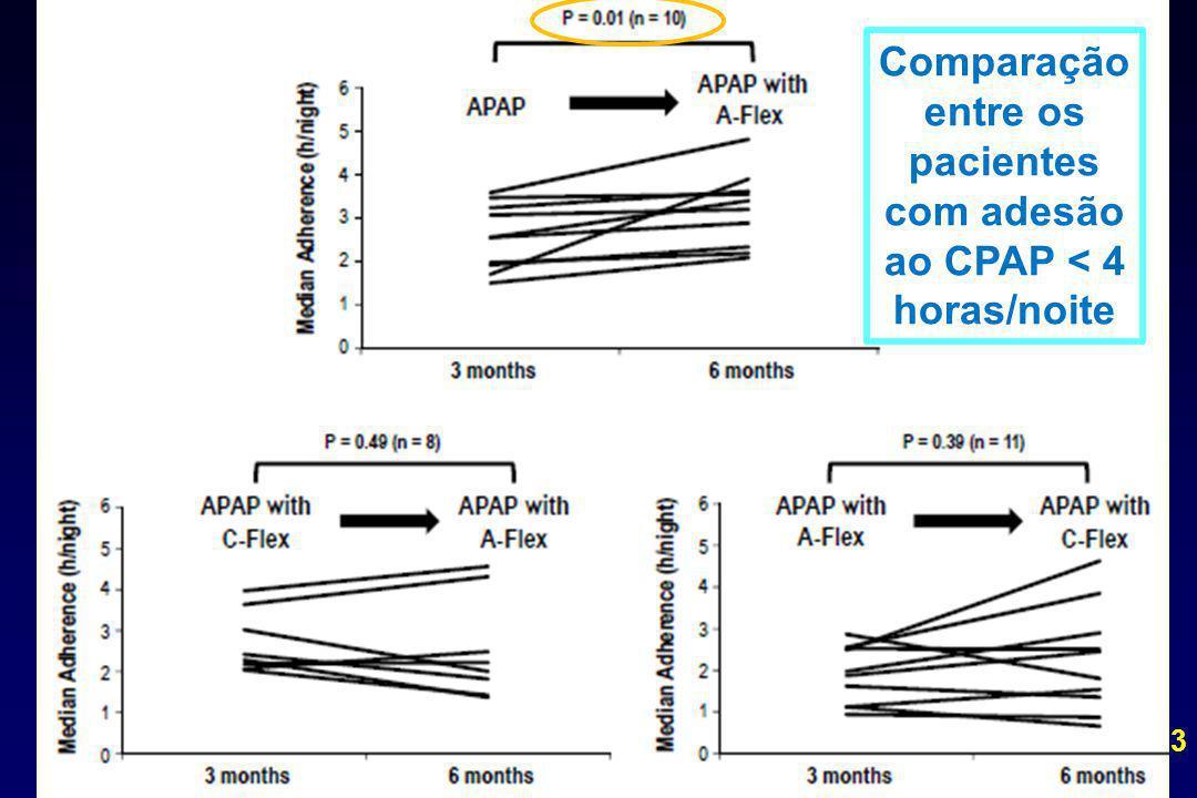hora/noite Chin K, Sleep 2013 Comparação entre os pacientes com adesão ao CPAP < 4 horas/noite