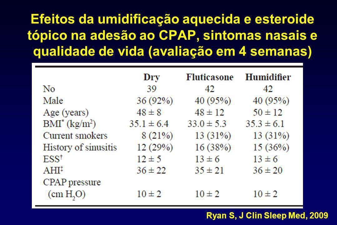 Efeitos da umidificação aquecida e esteroide tópico na adesão ao CPAP, sintomas nasais e qualidade de vida (avaliação em 4 semanas) Ryan S, J Clin Sle