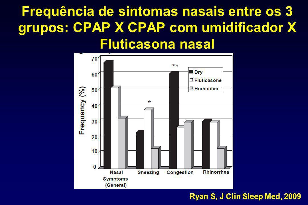 Frequência de sintomas nasais entre os 3 grupos: CPAP X CPAP com umidificador X Fluticasona nasal Ryan S, J Clin Sleep Med, 2009