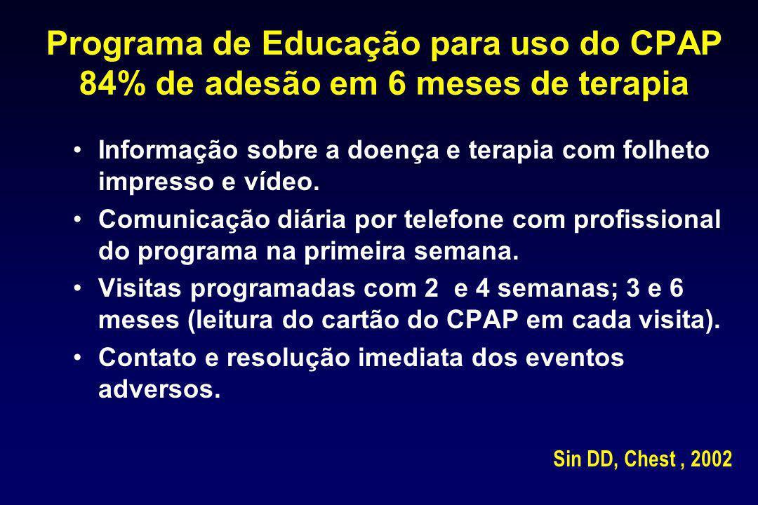 Programa de Educação para uso do CPAP 84% de adesão em 6 meses de terapia Informação sobre a doença e terapia com folheto impresso e vídeo. Comunicaçã