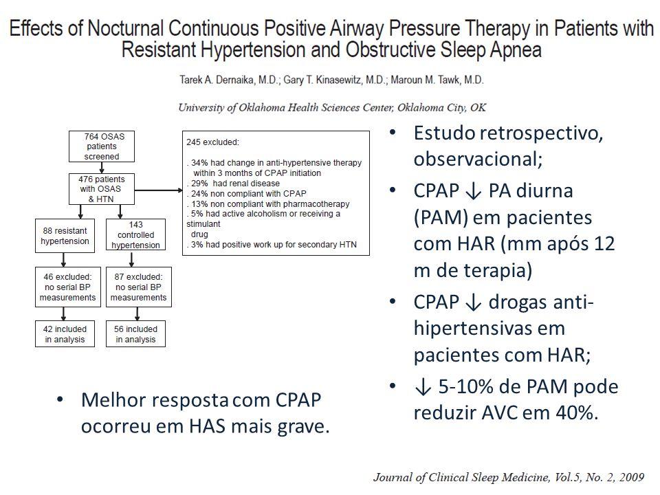 Estudo retrospectivo, observacional; CPAP ↓ PA diurna (PAM) em pacientes com HAR (mm após 12 m de terapia) CPAP ↓ drogas anti- hipertensivas em pacientes com HAR; ↓ 5-10% de PAM pode reduzir AVC em 40%.