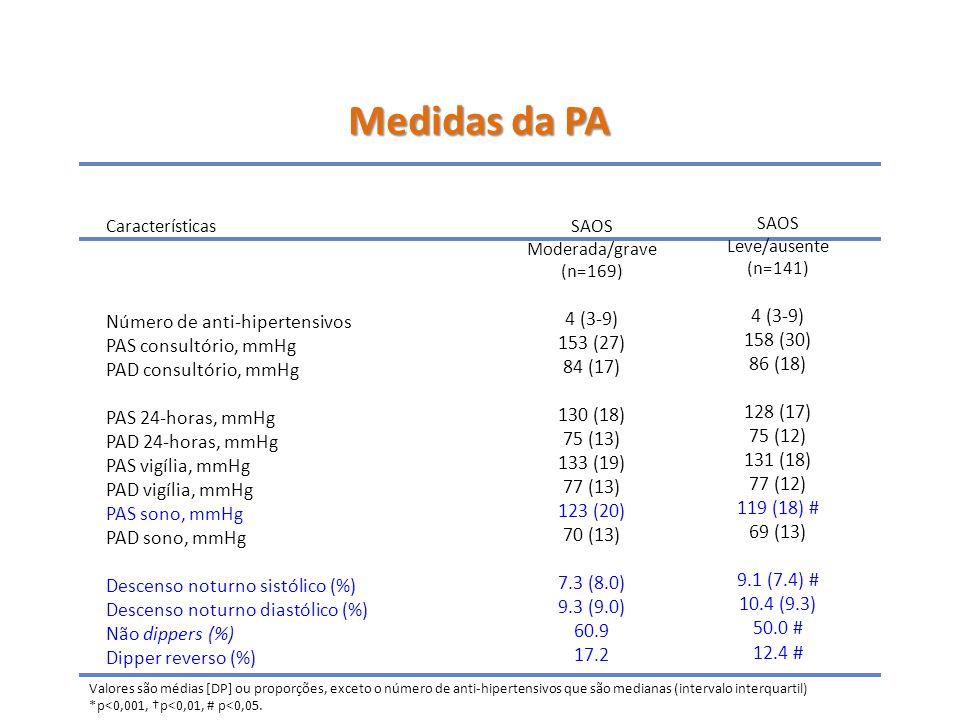 Características Número de anti-hipertensivos PAS consultório, mmHg PAD consultório, mmHg PAS 24-horas, mmHg PAD 24-horas, mmHg PAS vigília, mmHg PAD vigília, mmHg PAS sono, mmHg PAD sono, mmHg Descenso noturno sistólico (%) Descenso noturno diastólico (%) Não dippers (%) Dipper reverso (%) SAOS Moderada/grave (n=169) 4 (3-9) 153 (27) 84 (17) 130 (18) 75 (13) 133 (19) 77 (13) 123 (20) 70 (13) 7.3 (8.0) 9.3 (9.0) 60.9 17.2 SAOS Leve/ausente (n=141) 4 (3-9) 158 (30) 86 (18) 128 (17) 75 (12) 131 (18) 77 (12) 119 (18) # 69 (13) 9.1 (7.4) # 10.4 (9.3) 50.0 # 12.4 # Valores são médias [DP] ou proporções, exceto o número de anti-hipertensivos que são medianas (intervalo interquartil) *p<0,001, †p<0,01, # p<0,05.