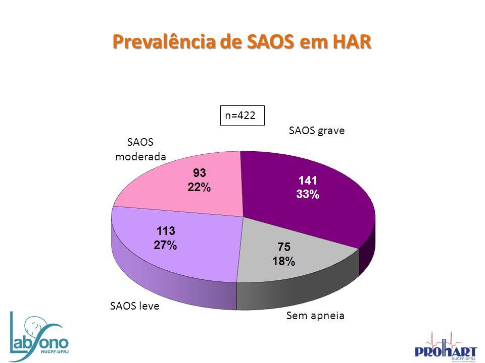 Sem apneia SAOS leve SAOS moderada SAOS grave n=422 Prevalência de SAOS em HAR