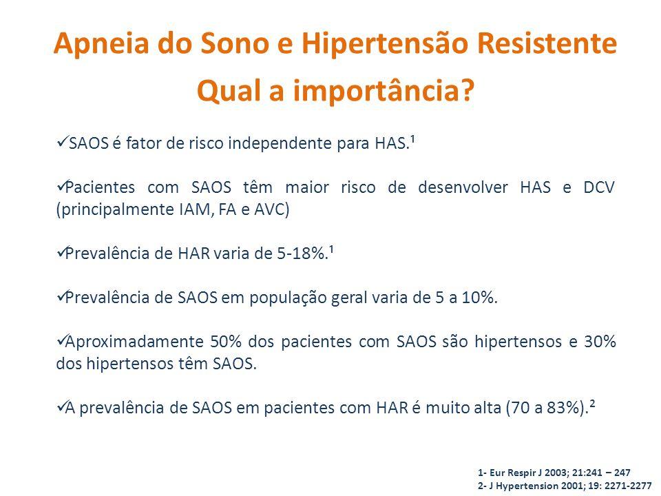 SAOS é fator de risco independente para HAS.¹ Pacientes com SAOS têm maior risco de desenvolver HAS e DCV (principalmente IAM, FA e AVC) Prevalência de HAR varia de 5-18%.¹ Prevalência de SAOS em população geral varia de 5 a 10%.