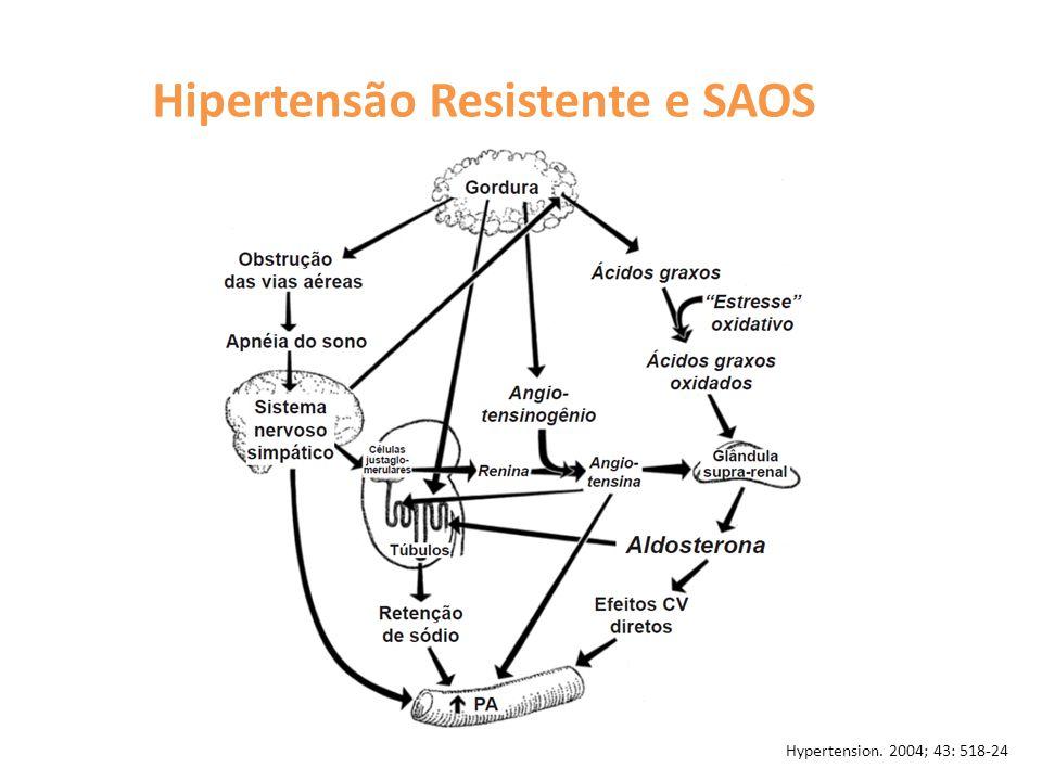 Hipertensão Resistente e SAOS Hypertension. 2004; 43: 518-24