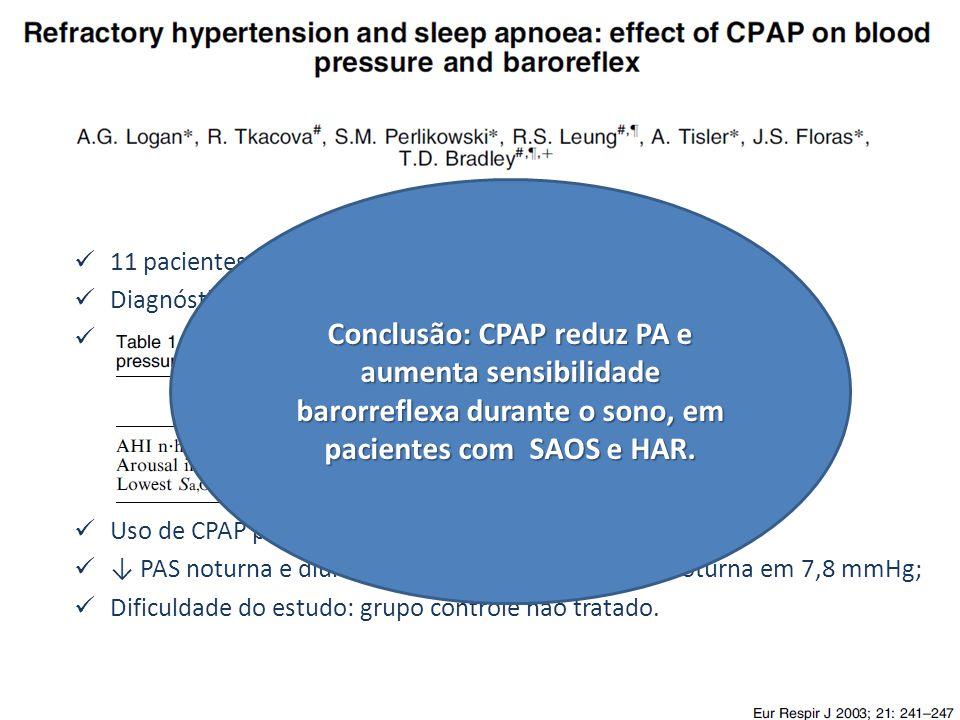 11 pacientes com HAS refratária (HAR); Diagnóstico polissonográfico padrão e titulação adequada; Uso de CPAP por 2 meses; ↓ PAS noturna e diurna de 14,4 e 9,3 mmHg e PAD noturna em 7,8 mmHg; Dificuldade do estudo: grupo controle não tratado.