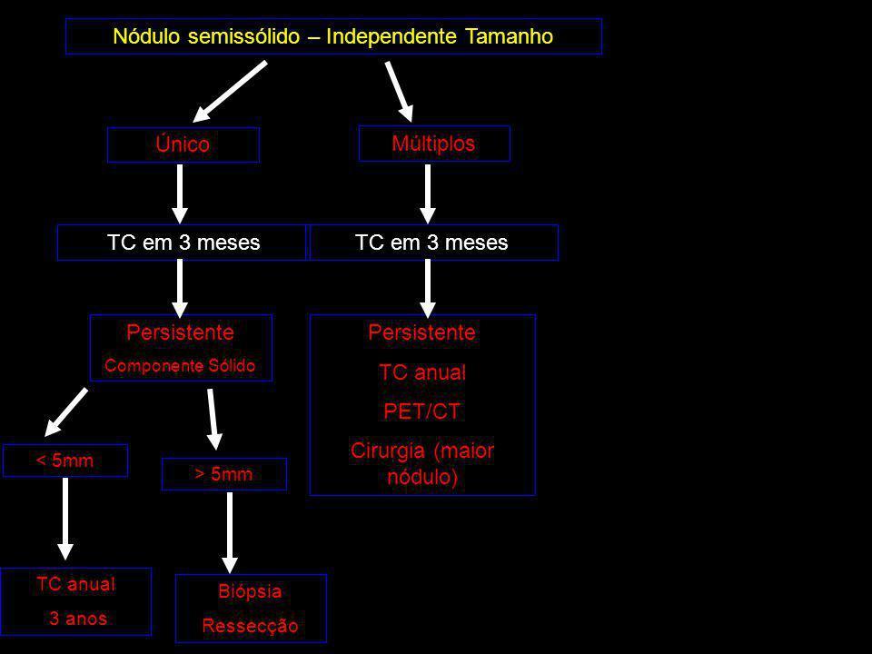 Nódulo semissólido – Independente Tamanho Único Múltiplos TC em 3 meses Persistente Componente Sólido TC em 3 meses Persistente TC anual PET/CT Cirurgia (maior nódulo) < 5mm > 5mm TC anual 3 anos Biópsia Ressecção