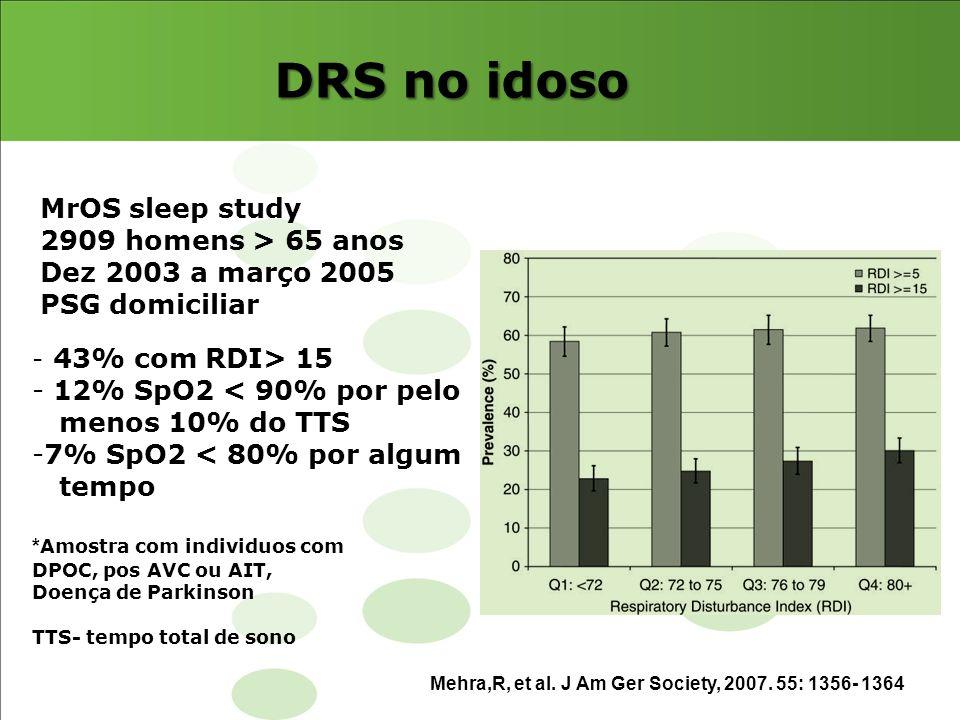 DRS no idoso Mehra,R, et al. J Am Ger Society, 2007. 55: 1356- 1364 - 43% com RDI> 15 - 12% SpO2 < 90% por pelo menos 10% do TTS -7% SpO2 < 80% por al