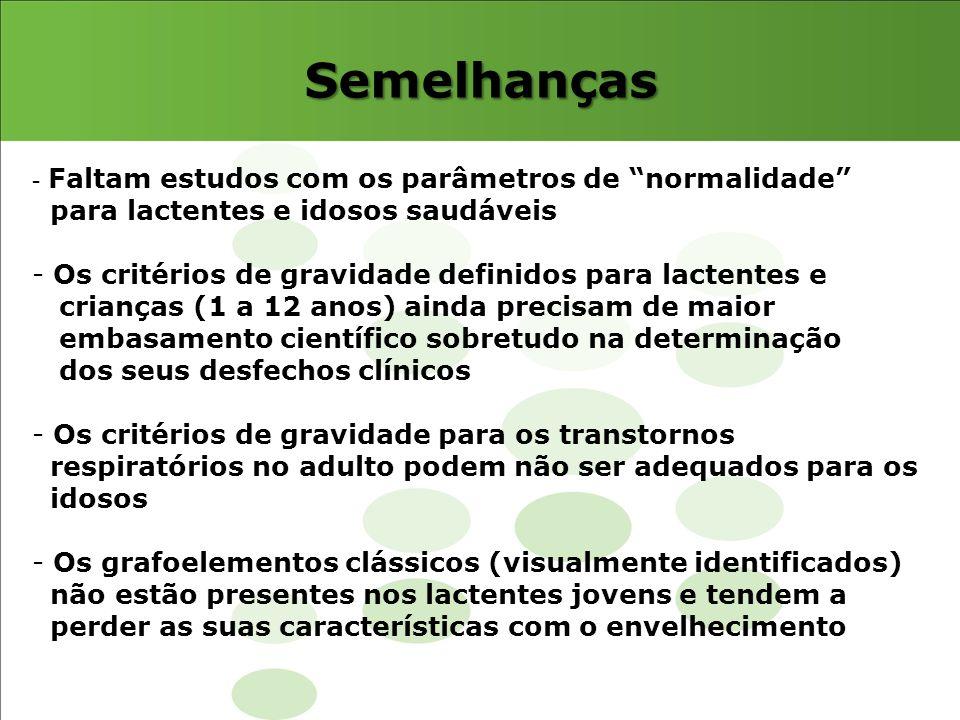 DRS na infância IA Central: 5.5 (0.9- 44.3 eventos/h) IA Obstrutiva: 0.8 (0.1- 6.7 eventos/h) IA Mista: 0.3 (0- 1.2 eventos/h) IAH mista e obstrutiva: 1.5 (0.2 a 7.0 eventos/h) 1 mês IA Central: 4.1 (1.2- 27.3 eventos/h) IA Obstrutiva: 0.8 (0- 2.3 eventos/h) IA Mista: 0.1 (0- 0.8 eventos/h) IAH mista e obstrutiva: 0.9 (0.2 a 4.4 eventos/h) 3 meses Média, mínimo e máximo Brockmann, P, et al.