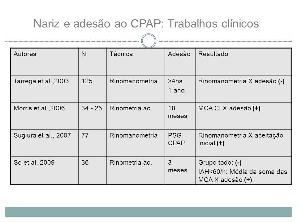 Nariz e adesão ao CPAP: Trabalhos clínicos AutoresNTécnicaAdesãoResultado Tarrega et al.,2003125Rinomanometria>4hs 1 ano Rinomanometria X adesão (-) Morris et al.,200634 - 25Rinometria ac.18 meses MCA CI X adesão (+) Sugiura et al., 200777RinomanometriaPSG CPAP Rinomanometria X aceitação inicial (+) So et al.,200936Rinometria ac.3 meses Grupo todo: (-) IAH<60/h: Média da soma das MCA X adesão (+)