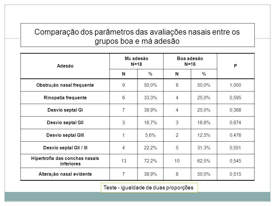 Comparação dos parâmetros das avaliações nasais entre os grupos boa e má adesão Adesão M á adesão N=18 Boa adesão N=16 P N%N% Obstru ç ão nasal frequente950,0%8 1,000 Rinopatia frequente633,3%425,0%0,595 Desvio septal GI738,9%425,0%0,388 Desvio septal GII316,7%318,8%0,874 Desvio septal GIII15,6%212,5%0,476 Desvio septal GII / III422,2%531,3%0,551 Hipertrofia das conchas nasais inferiores 1372,2%1062,5%0,545 Altera ç ão nasal evidente738,9%850,0%0,515 Teste - igualdade de duas proporções
