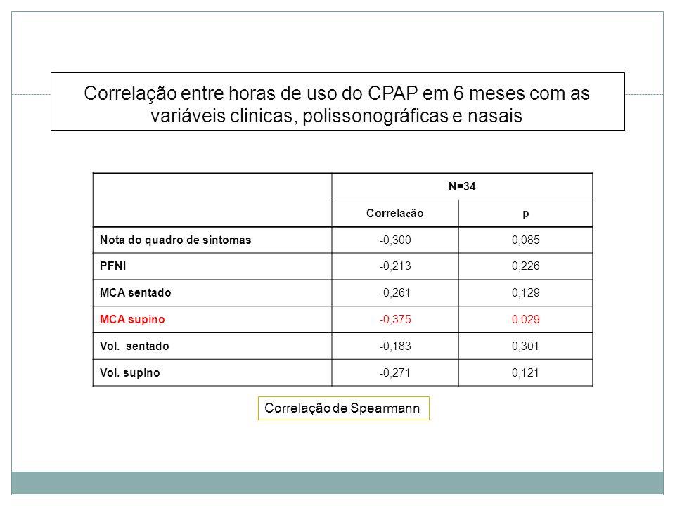 Correlação entre horas de uso do CPAP em 6 meses com as variáveis clinicas, polissonográficas e nasais N=34 Correla ç ãop Nota do quadro de sintomas-0,3000,085 PFNI-0,2130,226 MCA sentado-0,2610,129 MCA supino-0,3750,029 Vol.