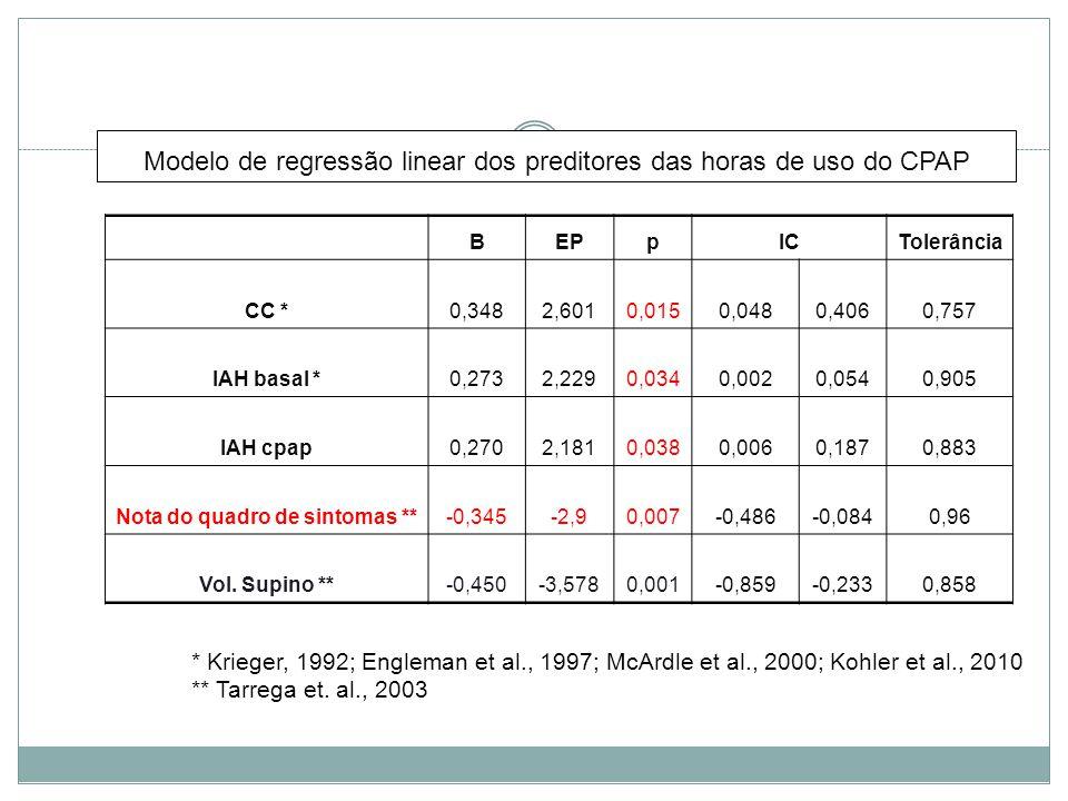 Modelo de regressão linear dos preditores das horas de uso do CPAP BEPpICTolerância CC *0,3482,6010,0150,0480,4060,757 IAH basal *0,2732,2290,0340,0020,0540,905 IAH cpap0,2702,1810,0380,0060,1870,883 Nota do quadro de sintomas **-0,345-2,90,007-0,486-0,0840,96 Vol.