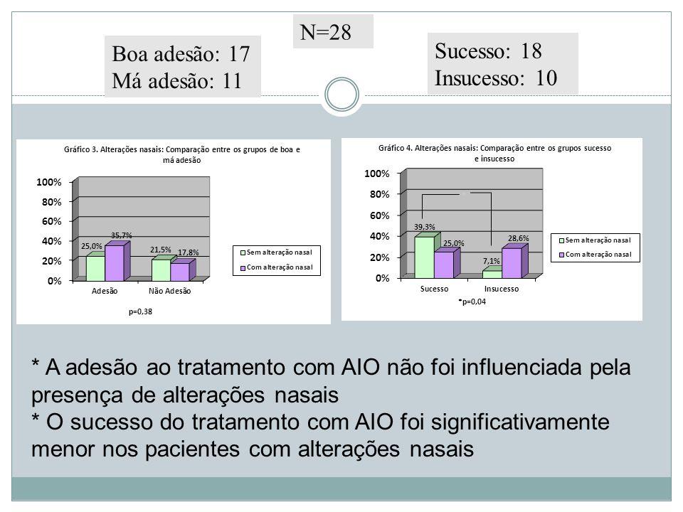 * A adesão ao tratamento com AIO não foi influenciada pela presença de alterações nasais * O sucesso do tratamento com AIO foi significativamente menor nos pacientes com alterações nasais * N=28 Sucesso: 18 Insucesso: 10 Boa adesão: 17 Má adesão: 11