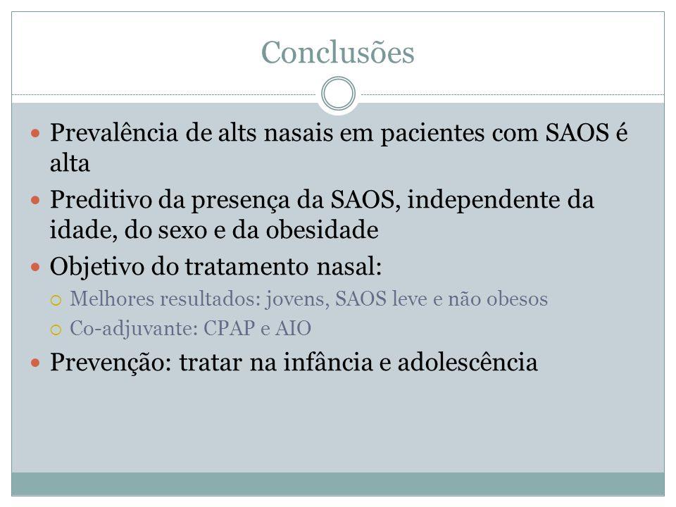 Conclusões Prevalência de alts nasais em pacientes com SAOS é alta Preditivo da presença da SAOS, independente da idade, do sexo e da obesidade Objeti