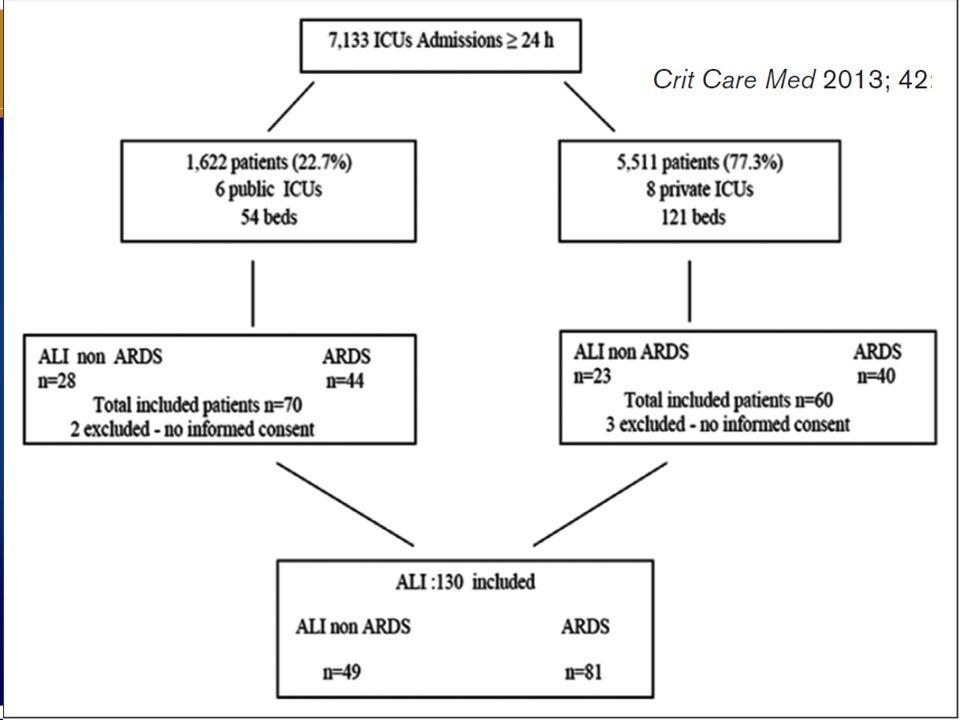 49 (37,7%) Mild 68 (52,3%) Moderate 13 (10%) Severe 130 ARDS :