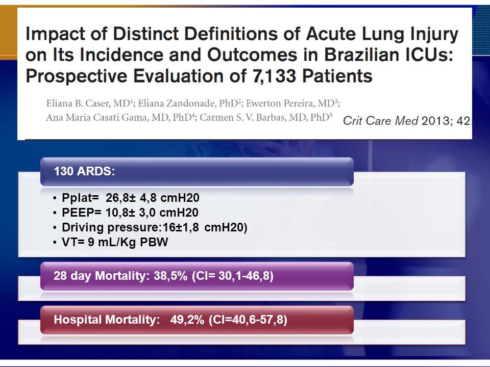Pplat= 26,8± 4,8 cmH20 PEEP= 10,8± 3,0 cmH20 Driving pressure:16±1,8 cmH20) VT= 9 mL/Kg PBW 130 ARDS:28 day Mortality: 38,5% (CI= 30,1-46,8)Hospital Mortality: 49,2% (CI=40,6-57,8)
