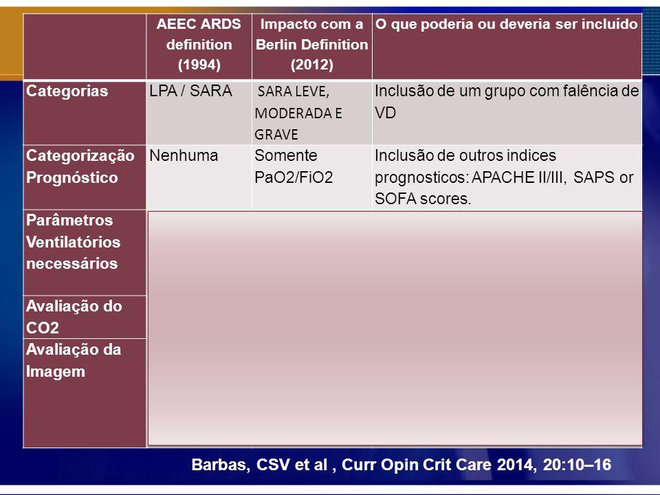 Barbas, CSV et al, Curr Opin Crit Care 2014, 20:10–16 AEEC ARDS definition (1994) Impacto com a Berlin Definition (2012) O que poderia ou deveria ser