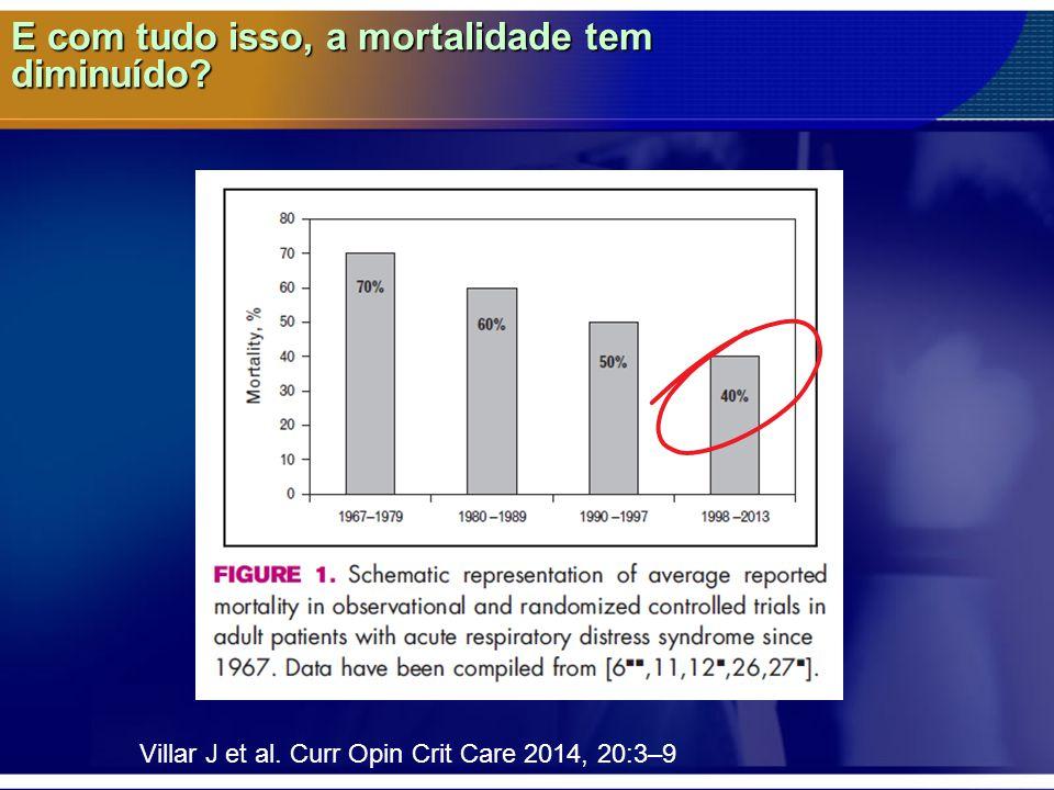 E com tudo isso, a mortalidade tem diminuído? Villar J et al. Curr Opin Crit Care 2014, 20:3–9
