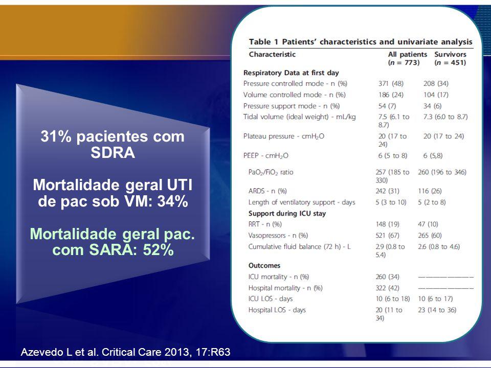 31% pacientes com SDRA Mortalidade geral UTI de pac sob VM: 34% Mortalidade geral pac. com SARA: 52% Azevedo L et al. Critical Care 2013, 17:R63