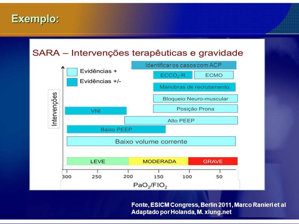 Exemplo: Fonte, ESICM Congress, Berlin 2011, Marco Ranieri et al Adaptado por Holanda, M. xlung.net Identificar os casos com ACP