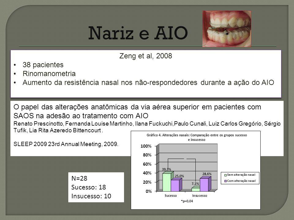 Zeng et al, 2008 38 pacientes Rinomanometria Aumento da resistência nasal nos não-respondedores durante a ação do AIO Zeng et al, 2008 38 pacientes Ri