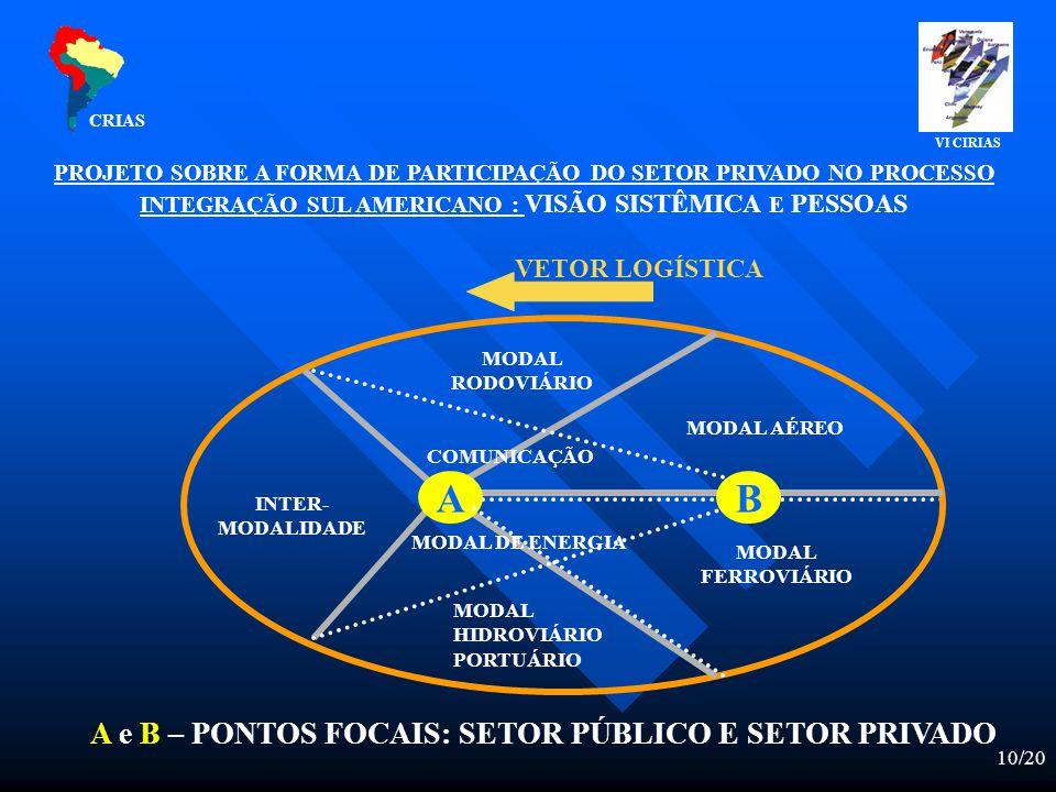 10/20 PROJETO SOBRE A FORMA DE PARTICIPAÇÃO DO SETOR PRIVADO NO PROCESSO INTEGRAÇÃO SUL AMERICANO : VISÃO SISTÊMICA E PESSOAS VETOR LOGÍSTICA A e B – PONTOS FOCAIS: SETOR PÚBLICO E SETOR PRIVADO AB MODAL HIDROVIÁRIO PORTUÁRIO MODAL RODOVIÁRIO MODAL AÉREO MODAL FERROVIÁRIO MODAL DE ENERGIA COMUNICAÇÃO INTER- MODALIDADE CRIAS VI CIRIAS