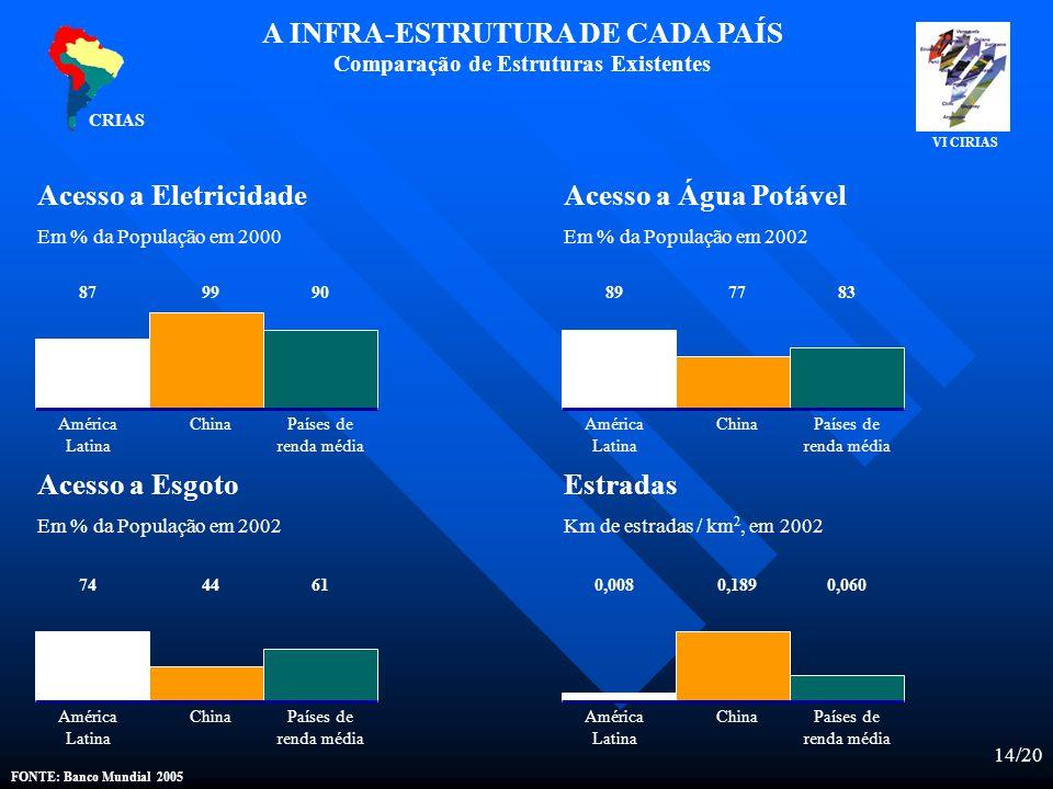 14/20 CRIAS A INFRA-ESTRUTURA DE CADA PAÍS Comparação de Estruturas Existentes Acesso a Eletricidade Em % da População em 2000 Acesso a Água Potável Em % da População em 2002 Acesso a Esgoto Em % da População em 2002 Estradas Km de estradas / km 2, em 2002 América Latina ChinaPaíses de renda média América Latina ChinaPaíses de renda média 879990897783 América Latina ChinaPaíses de renda média América Latina ChinaPaíses de renda média 7444610,0080,1890,060 FONTE: Banco Mundial 2005 VI CIRIAS