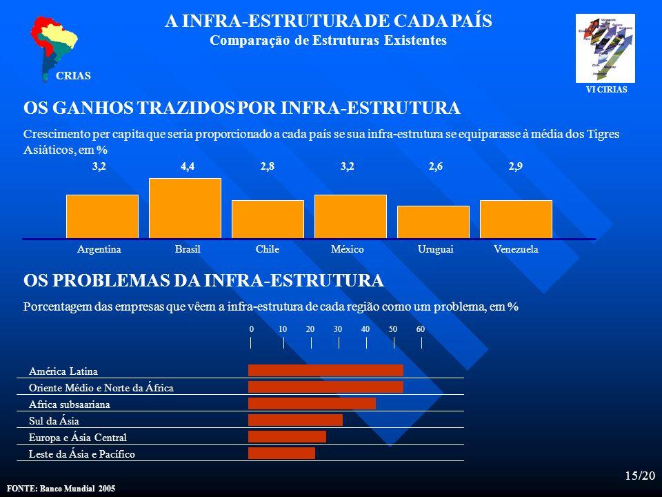 15/20 CRIAS FONTE: Banco Mundial 2005 A INFRA-ESTRUTURA DE CADA PAÍS Comparação de Estruturas Existentes OS GANHOS TRAZIDOS POR INFRA-ESTRUTURA Crescimento per capita que seria proporcionado a cada país se sua infra-estrutura se equiparasse à média dos Tigres Asiáticos, em % ArgentinaBrasilChile 3,24,42,8 MéxicoUruguaiVenezuela 3,22,62,9 OS PROBLEMAS DA INFRA-ESTRUTURA Porcentagem das empresas que vêem a infra-estrutura de cada região como um problema, em % América Latina Oriente Médio e Norte da África Africa subsaariana Sul da Ásia Europa e Ásia Central Leste da Ásia e Pacífico 0102030405060 VI CIRIAS