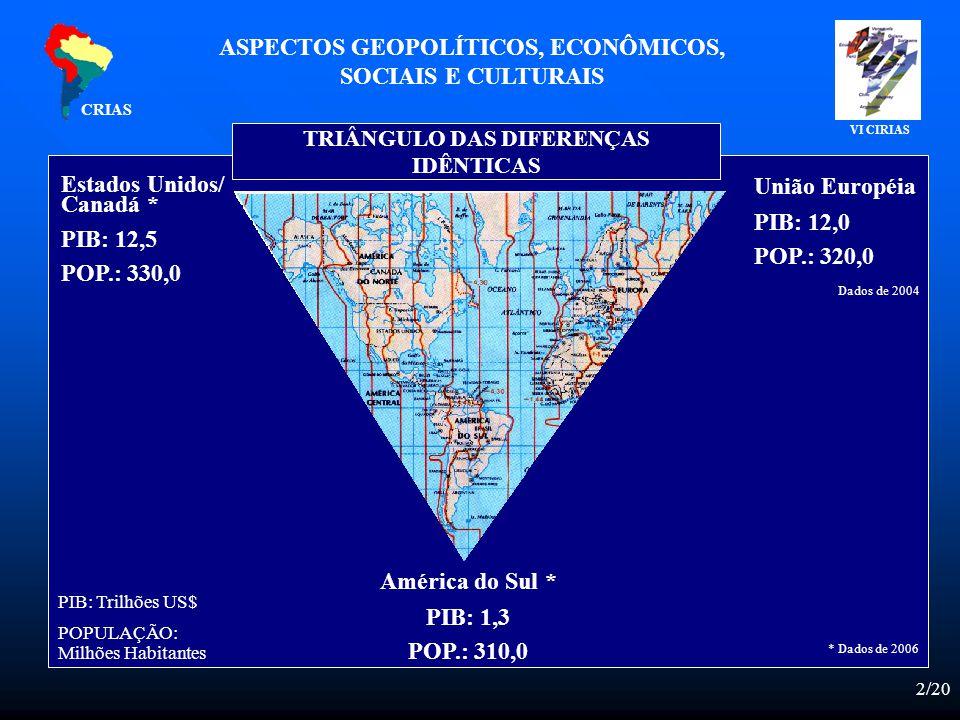 2/20 Estados Unidos/ Canadá * PIB: 12,5 POP.: 330,0 União Européia PIB: 12,0 POP.: 320,0 América do Sul * PIB: 1,3 POP.: 310,0 PIB: Trilhões US$ POPULAÇÃO: Milhões Habitantes TRIÂNGULO DAS DIFERENÇAS IDÊNTICAS * Dados de 2006 ASPECTOS GEOPOLÍTICOS, ECONÔMICOS, SOCIAIS E CULTURAIS CRIAS VI CIRIAS Dados de 2004