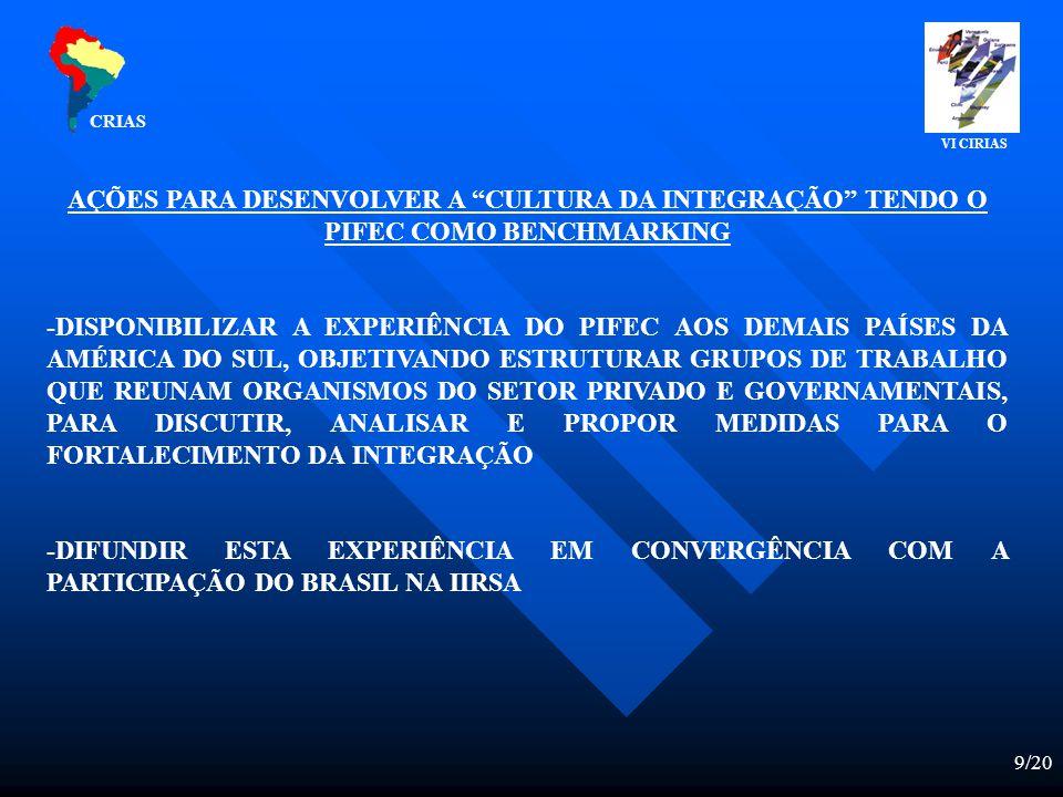 9/20 AÇÕES PARA DESENVOLVER A CULTURA DA INTEGRAÇÃO TENDO O PIFEC COMO BENCHMARKING -DISPONIBILIZAR A EXPERIÊNCIA DO PIFEC AOS DEMAIS PAÍSES DA AMÉRICA DO SUL, OBJETIVANDO ESTRUTURAR GRUPOS DE TRABALHO QUE REUNAM ORGANISMOS DO SETOR PRIVADO E GOVERNAMENTAIS, PARA DISCUTIR, ANALISAR E PROPOR MEDIDAS PARA O FORTALECIMENTO DA INTEGRAÇÃO -DIFUNDIR ESTA EXPERIÊNCIA EM CONVERGÊNCIA COM A PARTICIPAÇÃO DO BRASIL NA IIRSA CRIAS VI CIRIAS
